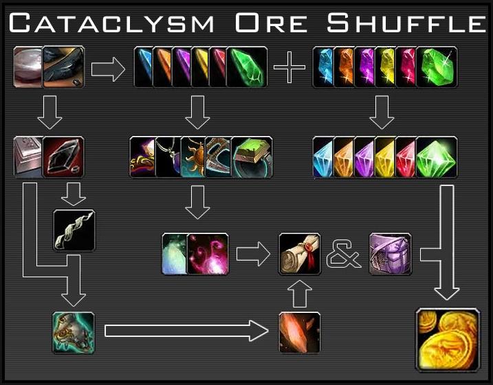 Cata Ore Shuffle